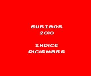 euribor 2010