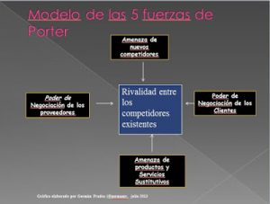 plan estratégico de una empresa Las fuerzas de Porter