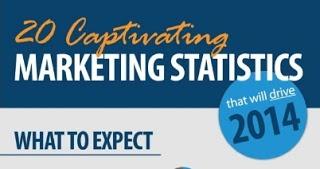 estadísticas de marketing